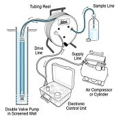diagram of how to take a water sample