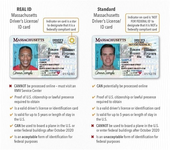 Comparison of ID cards