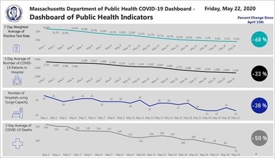 5-22 public health indicators