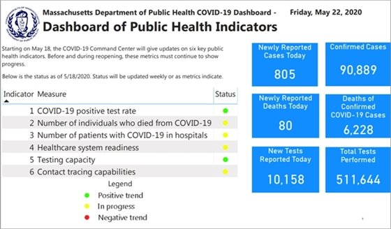 5-22 public health indicator progress chart